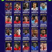 Arsenal Players Top The List Of Last 20 Premier League Top Goalscorers