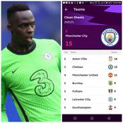 After Mendy Kept A Cleansheet Against Everton, This Is Chelsea New Standing In The Cleansheet Race