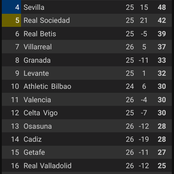 After Barcelona Won 2-0 Against Osasuna, See How The Laliga Table Looks Like.