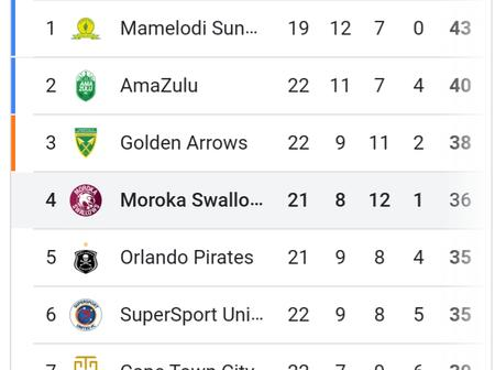 After Swallows won check the PSL log standings