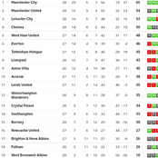 After Westham Won 2:0, See The Current EPL Table As Westham Go 5th And Chelsea Retain 4th Place.