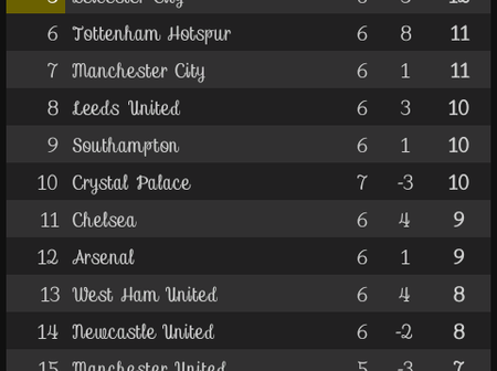 After Man City defeated Sheffield United, This is how the EPL Table looks like