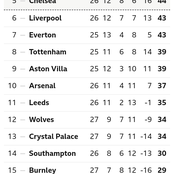 After Man United Drew 0-0 And Leicester City Drew 1-1, This Is How The EPL Table Looks Like