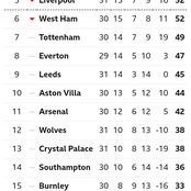 After Chelsea Won 4-1, See Their Current Position On The EPL Table