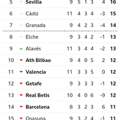 After Real Madrid Lost 2-1 To Deportivo Alaves, This Is How The La Liga Table Looks Like