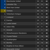 After Leeds United Defeated Manchester City 2:1, See How The EPL Table Changed