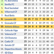 Huge Changes in Laliga Table Standings After Bilbao 1-1 Draw ahead of Barcelona & Real Madrid Games