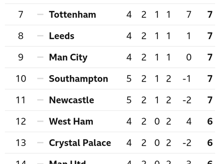 After Sheffield United Drew 1-1 With Fulham, This Is How The EPL Table Looks Like