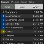 After Chelsea Drew 0-0 With Man United, This Is How The EPL Table Looks Like.