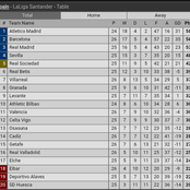 After Barcelona Defeated Osasuna And Closed The Gap On Atlectico Madrid, See How The Table Now Looks