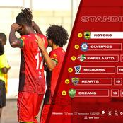 Feature: Is Fabio Gama Asante Kotoko's Live Wire, His Absence To Affect Team Play?