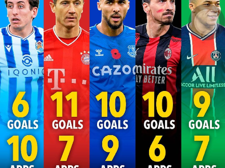 Top Goal Scorers In The European Top 5 Leagues This Season