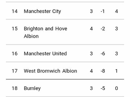This Is How EPL Table Looks Like Today After Both Chelsea And Liverpool Failed To Win Their Matches