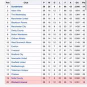 Checkout The premier league table when Arsenal was relegated
