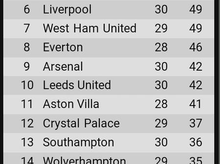 After Tottenham drew 2-2, see the positions of Chelsea and Liverpool on the EPL table