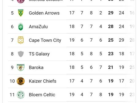 PSL Log Table after Saturday's Games
