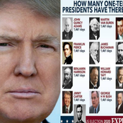 Will Trump Be 15th? - See 14 US Presidents Who Served For Only One Full Term (PHOTOS)