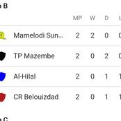 After Sundowns won 5-1 see the Caf Group B standings