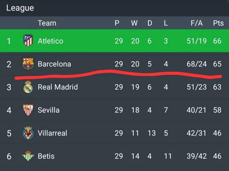 After Barcelona Won 1-0 and Everton Drew 1-1, See How The EPL and La Liga Tables Look