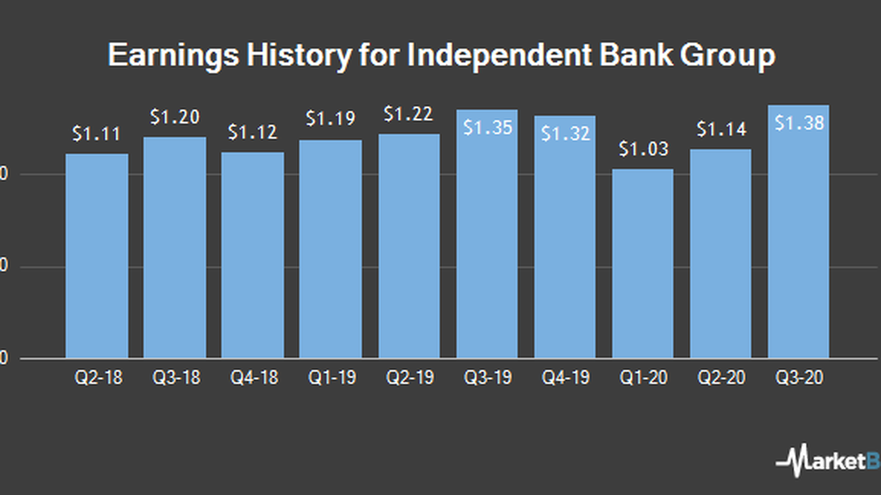 Independent Bank Group (IBTX) Scheduled to Post Earnings on Monday