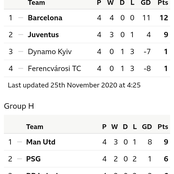 UEFA Champions League Table After Yesterday's Matches