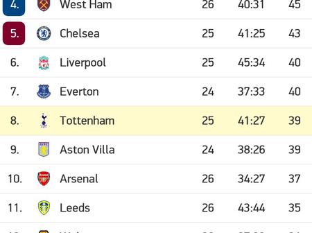 After Arsenal and Tottenham Win, This is How Premier league Table Looks Like
