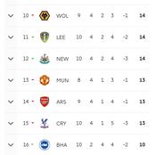 EPL Table Before Chelsea Versus Tottenham on Sunday