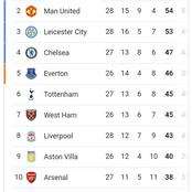 How The English Premier League (EPL) Table Looks Like After Man United Won Against Manchester City