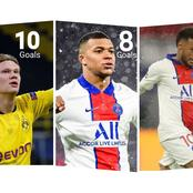 Check Out The UEFA Champions League Top Scorers. Who Will Win It This Year?