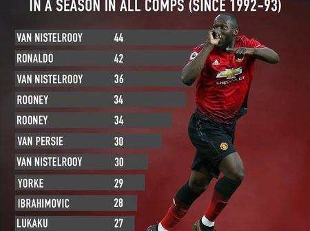Most Goals Scored By Manchester United Player In A Single Season In All Competition