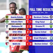 Check out the results of the Ghana premier league match day 19 as Kotoko wins and Hearts loses.