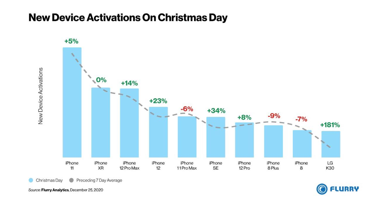 Apple Dominated Christmas Day Smartphone Activations With iPhone Taking 9 of the Top 10 Spots [Chart]