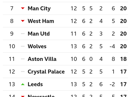 After Arsenal Drew 1-1 Against Southampton, This Is How The EPL Table Looks Like