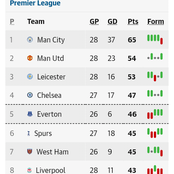 After the Sunday EPL week 28 fixtures, This is how the premier league table looks like