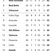 After Real Madrid Drew 1-1, This Is How The La Liga Table Looks Like