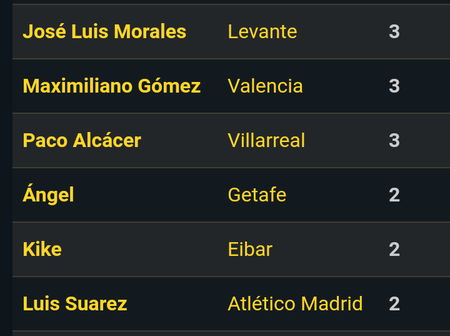 La Liga top 13 goalscorers, after Barcelona Vs Celta Vigo match today.