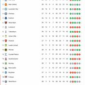 EPL Table After Liverpool Lost 1-0, And Man Utd Won 2-0 As Man Utd Make It Back To 2nd Place