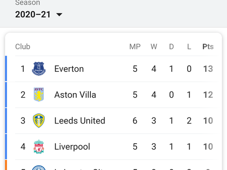 After Leeds End Aston Villa Unbeaten Run With A 3-0 Win, Checkout How The Premier League Table Look.