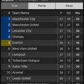 After Chelsea Beat Liverpool 1-0, See Where They Moved To On The EPL Table.