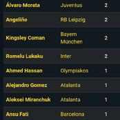 After UCL Games, Here Is How The 2020/21 UEFA Champions League Top Scorers Table Looks Like