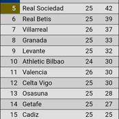 Look At How LaLiga Table Changed After Today's Match