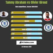 Between Tammy Abraham and Olivier Giroud, who should Chelsea keep