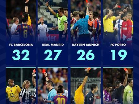Teams With The Most Opponents Sent Off In The Champions League History