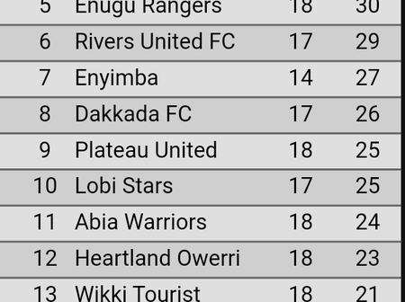 After Ifeanyi Uba Lost To Wolves FC 3 - 1, See How NPFL League Table Looks Like
