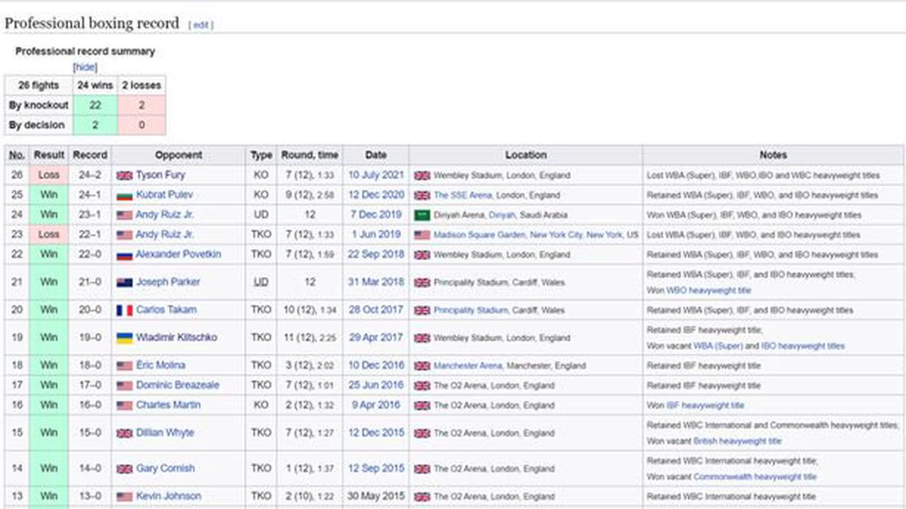 Anthony Joshua's Wikipedia page edited to show Tyson Fury 'result'