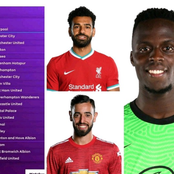 After Man UTD 0-0 Draw with Crystal Palace, See How The Premier League Top Scorer Table Looks Like