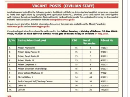 Defence Ministry Announces 200 Opportunities, Here is How to Appy and Deadline