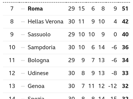 After Juventus Won 3-1 And West Ham Won 3-2, See How The EPL And Serie A Table Changed