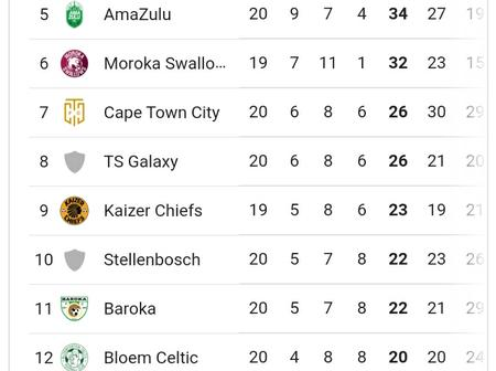 PSL Log Table After Weekend Games