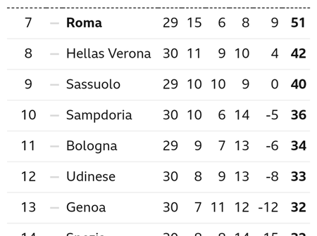 After Juventus Won 3-1 & Inter Milan Won 1-0, This Is How The Serie A Table Looks Like